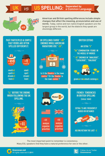 UK vs US Spelling Info-graphic by grammar.net